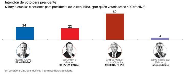 070618encuestas-electorales-grafico
