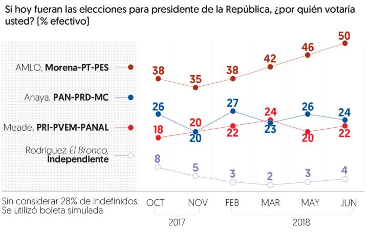 070618encuestas-electorales