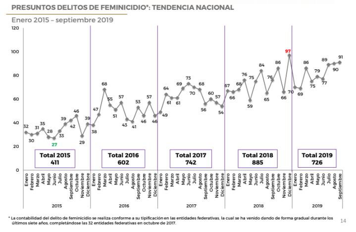 251119sesnsp-feminicidios-2019