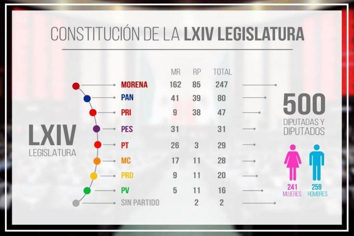 290818lxiv-legislatura
