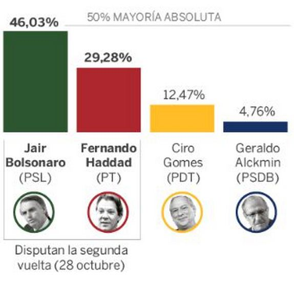 081018resultados-brasil