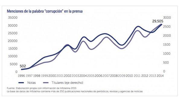 091018palabra-corrupcion-prensa