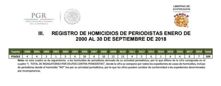 301018registro-homicidios-periodistas
