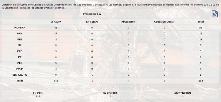 280319votacion-fuero-presidencial