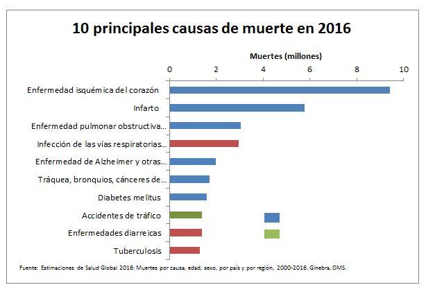 290319principales-causas-de-muerte-2016