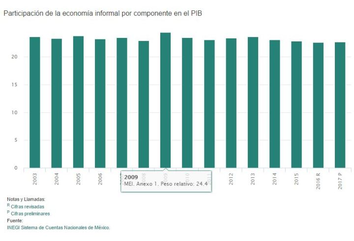 01419economia-informal-pib