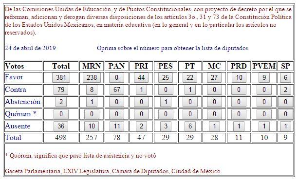 250419diputados-votacion-reformaeducativa