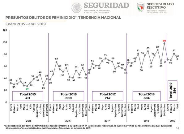 280519feminicidios-2015-2019