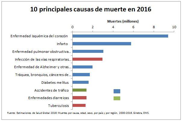 250619oms-causas-de-muerte-2016