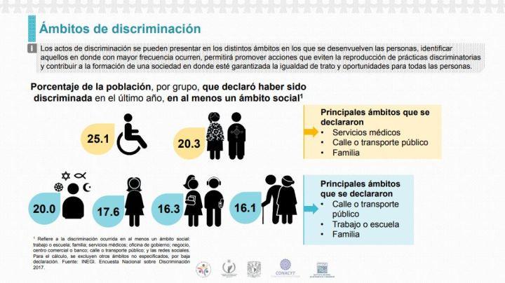 090919discriminacion-enadis-2017