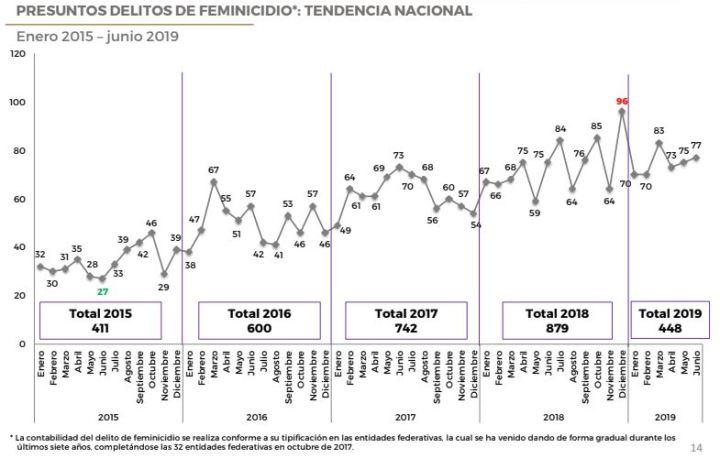 190819sesnsp-feminicidios-2019