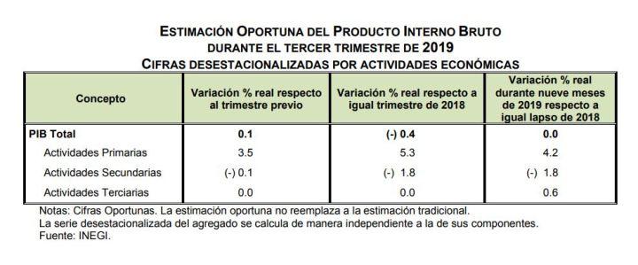 301019pib-tercer-trimestre-2019